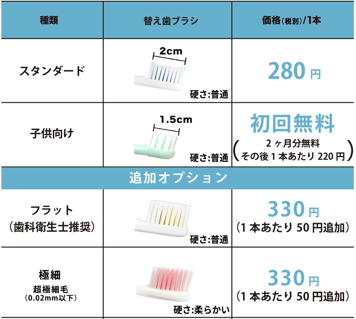替え歯ブラシに豊富なオプションがある