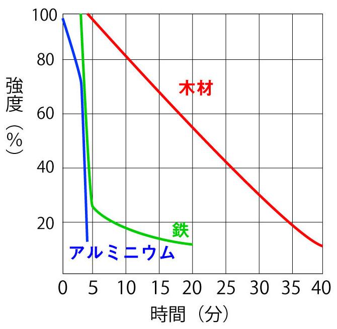 加熱時における木材、鉄、アルミニウムの時間経過と強度変化のグラフ