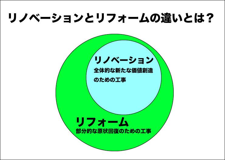 リノベーションとリフォームの違いのイメージ図