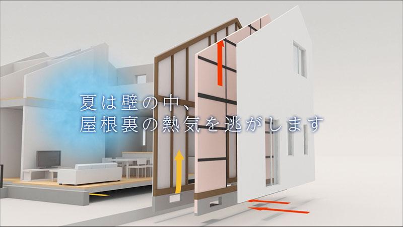 夏でも壁内を通気するのでソーラーサーキットの家は涼しい。